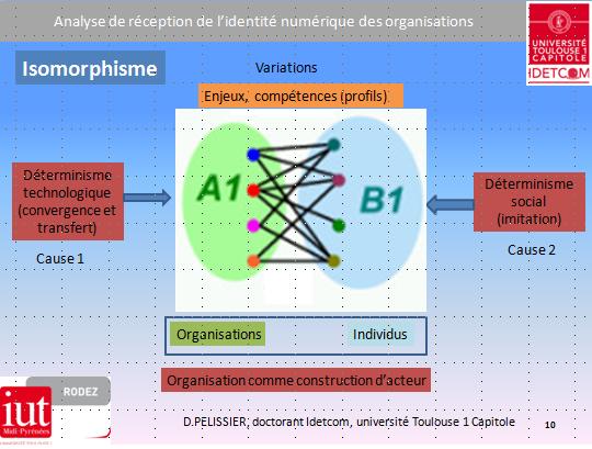 isomorphisme